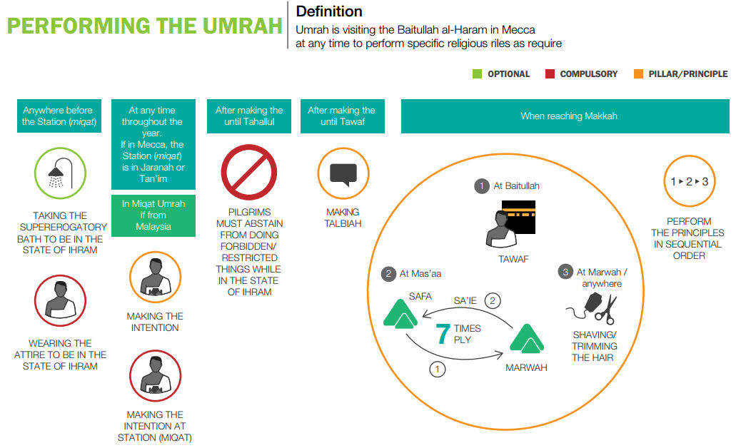 How to Perform Umrah? Steps